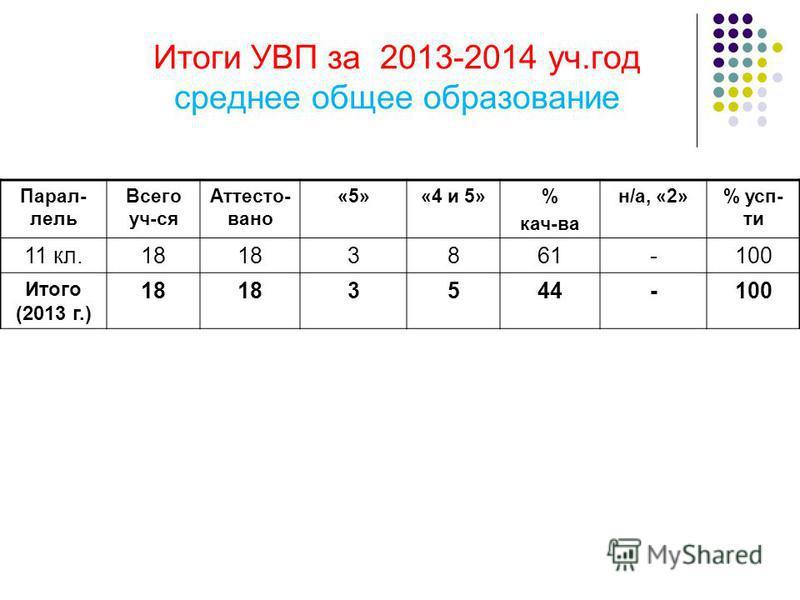Итоги УВП за 2013-2014 уч.год среднее общее образование Парал- лель Всего уч-ся Аттесто- вано «5»«4 и 5»% кач-ва н/а, «2»% суп- ти 11 кл.18 3861-100 Итого (2013 г.) 18 3544-100