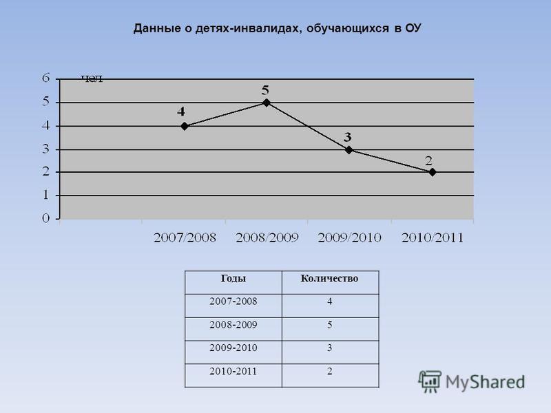 Данные о детях-инвалидах, обучающихся в ОУ Годы Количество 2007-20084 2008-20095 2009-20103 2010-20112