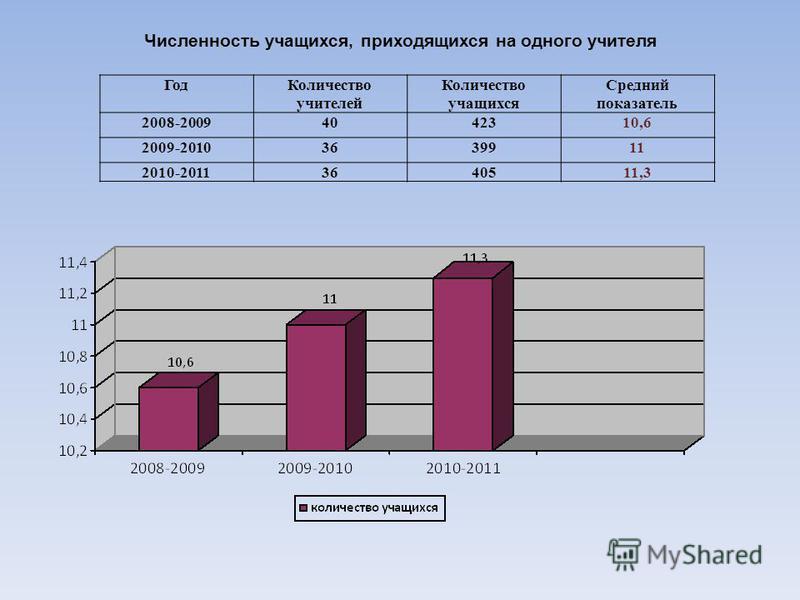 Год Количество учителей Количество учащихся Средний показатель 2008-20094042310,6 2009-20103639911 2010-20113640511,3 Численность учащихся, приходящихся на одного учителя