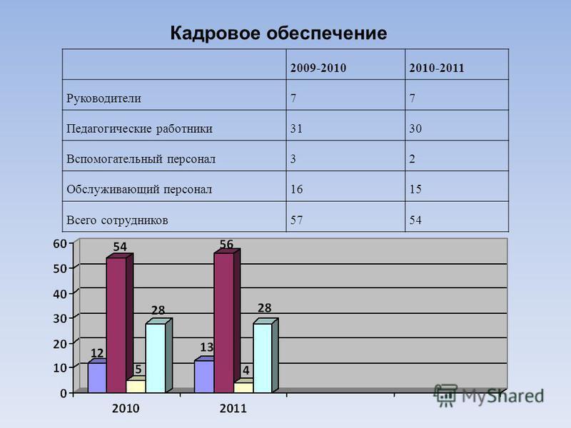 2009-20102010-2011 Руководители 77 Педагогические работники 3130 Вспомогательный персонал 32 Обслуживающий персонал 1615 Всего сотрудников 5754 Кадровое обеспечение