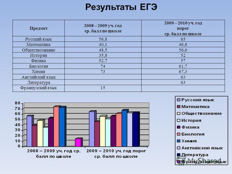 Результаты ЕГЭ Предмет 2008 – 2009 уч. год ср. балл по школе 2009 – 2010 уч. год порог ср. балл по школе Русский язык 56,865 Математика 40,146,6 Обществознание 48,556,6 История 35,852 Физика 52,757 Биология 7461,7 Химия 7367,3 Английский язык 63 Лите