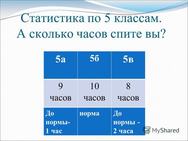 Статистика по 5 классам. А сколько часов спите вы? 5 а 5 б 5 в 9 часов 10 часов 8 часов До нормы- 1 час норма До нормы - 2 часа