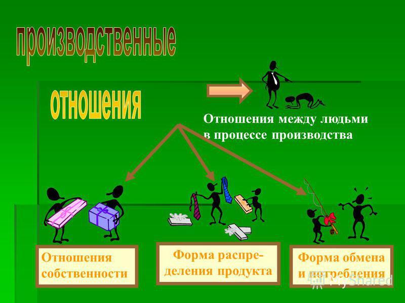 Отношения между людьми в процессе производства Форма распре- деления продукта Форма обмена и потребления Отношения собственности