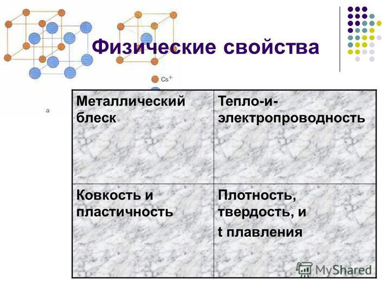 Физические свойства Металлический блеск Тепло-и- электропроводность Ковкость и пластичность Плотность, твердость, и t плавления