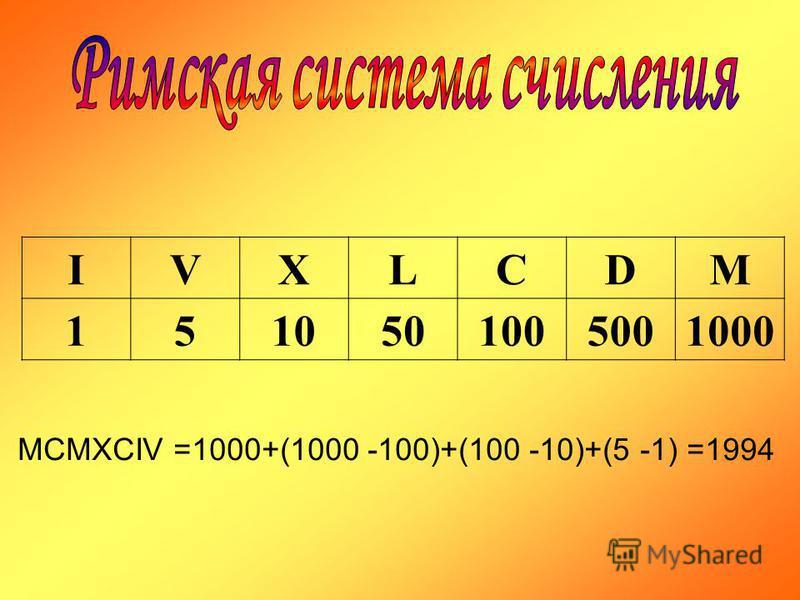 IVXLCDM 1510501005001000 MCMXCIV =1000+(1000 -100)+(100 -10)+(5 -1) =1994