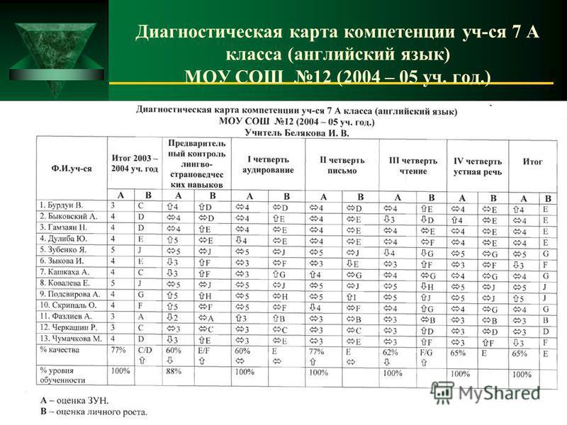 Диагностическая карта компетенции уч-ся 7 А класса (английский язык) МОУ СОШ 12 (2004 – 05 уч. год.)