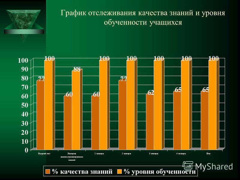 График отслеживания качества знаний и уровня обученности учащихся