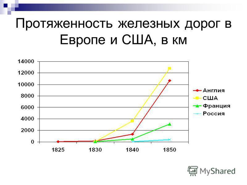 Протяженность железных дорог в Европе и США, в км
