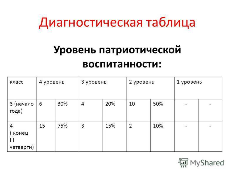 Диагностическая таблица Уровень патриотической воспитанности: класс 4 уровень 3 уровень 2 уровень 1 уровень 3 (начало года) 630%420%1050%-- 4 ( конец III четверти) 1575%315%210%--