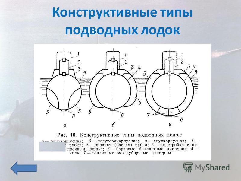 Конструктивные типы подводных лодок