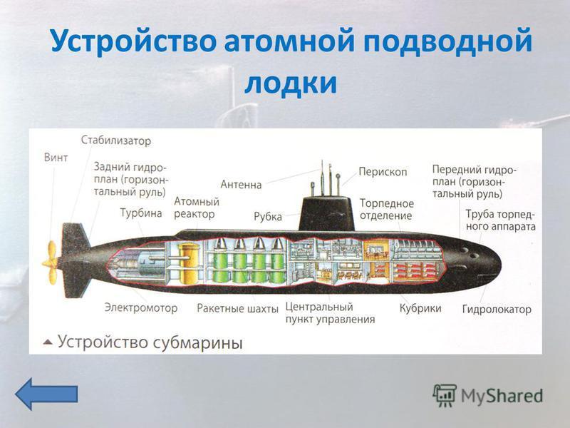 Устройство атомной подводной лодки