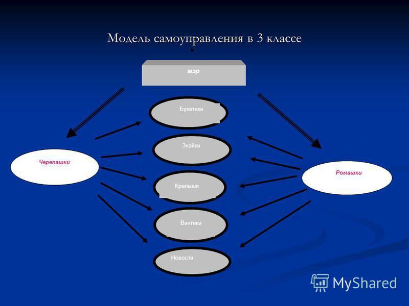 Модель самоуправления в 3 классе Новости Букетики Знайки Крепыши Винтики Черепашки Ромашки мэр