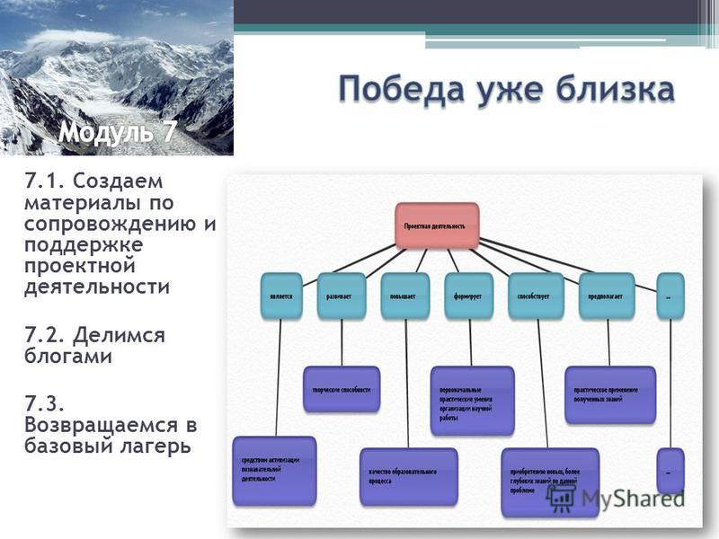 7.1. Создаем материалы по сопровождению и поддержке проектной деятельности 7.2. Делимся блогами 7.3. Возвращаемся в базовый лагерь