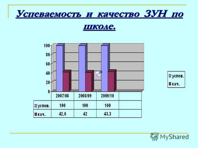 Успеваемость и качество ЗУН по школе.