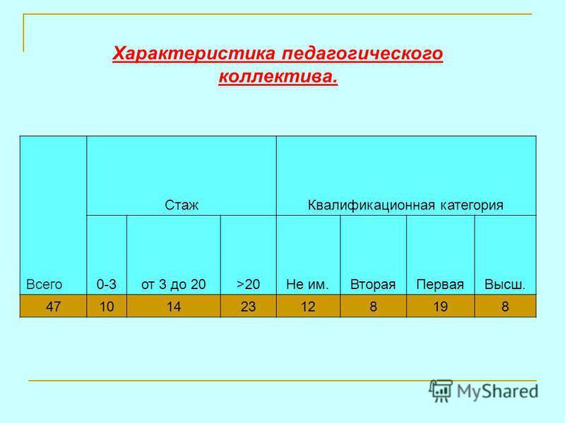 Стаж Квалификационная категория Всего 0-3 от 3 до 20>20Не им.Вторая ПерваяВысш. 47101423128198 Характеристика педагогического коллектива.
