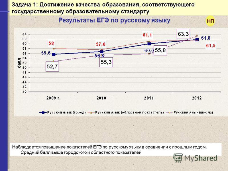 Результаты ЕГЭ по русскому языку Наблюдается повышение показателей ЕГЭ по русскому языку в сравнении с прошлым годом. Средний балл выше городского и областного показателей АНАЛИЗ СИТУАЦИИНП Задача 1: Достижение качества образования, соответствующего