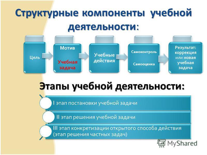 Структурные компоненты учебной деятельности: Этапы учебной деятельности: