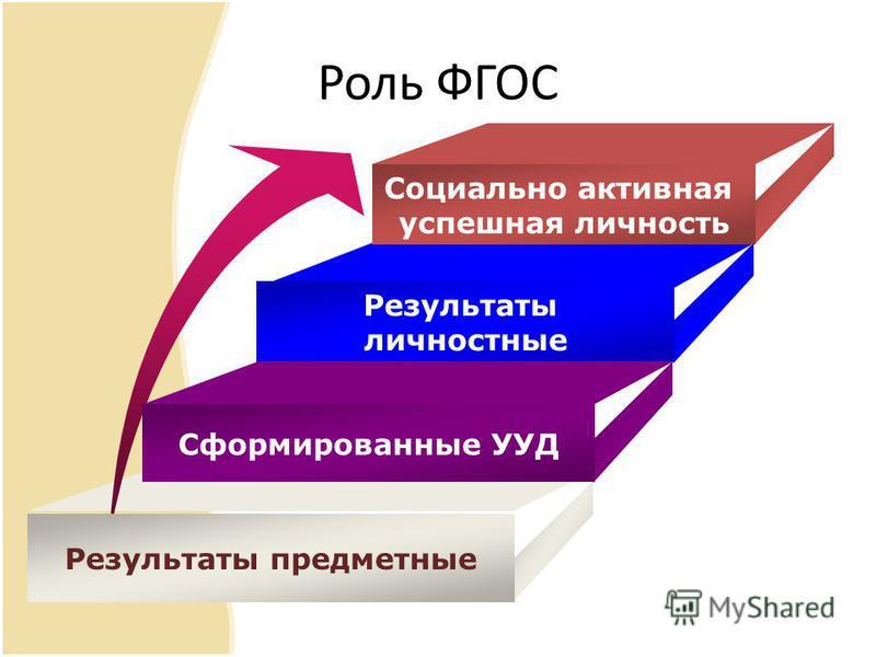 Роль ФГОС Социально активная успешная личюность Результаты личностные Сформированные УУД Результаты предметные