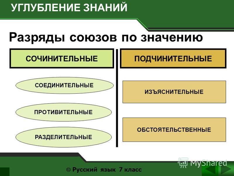 Разряды союзов по значению УГЛУБЛЕНИЕ ЗНАНИЙ Русский язык 7 класс СОЧИНИТЕЛЬНЫЕПОДЧИНИТЕЛЬНЫЕ СОЕДИНИТЕЛЬНЫЕ ПРОТИВИТЕЛЬНЫЕ РАЗДЕЛИТЕЛЬНЫЕ ИЗЪЯСНИТЕЛЬНЫЕ ОБСТОЯТЕЛЬСТВЕННЫЕ