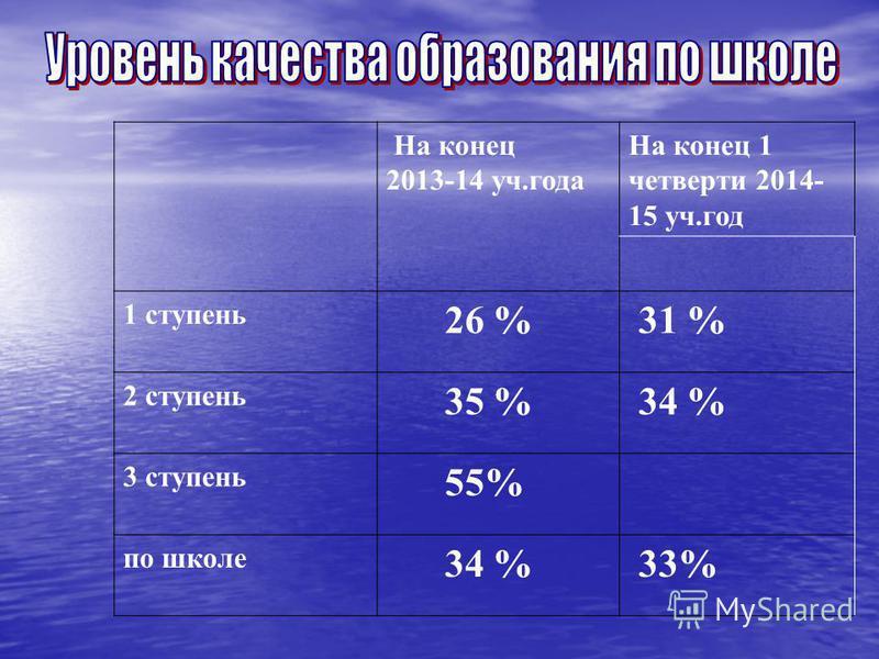 На конец 2013-14 уч.года На конец 1 четверти 2014- 15 уч.год 1 ступень 26 % 31 % 2 ступень 35 % 34 % 3 ступень 55% по школе 34 % 33%