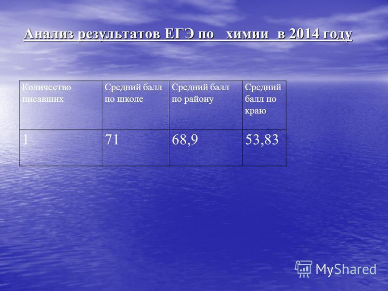 Анализ результатов ЕГЭ по химии в 2014 году Количество писавших Средний балл по школе Средний балл по району Средний балл по краю 17168,953,83