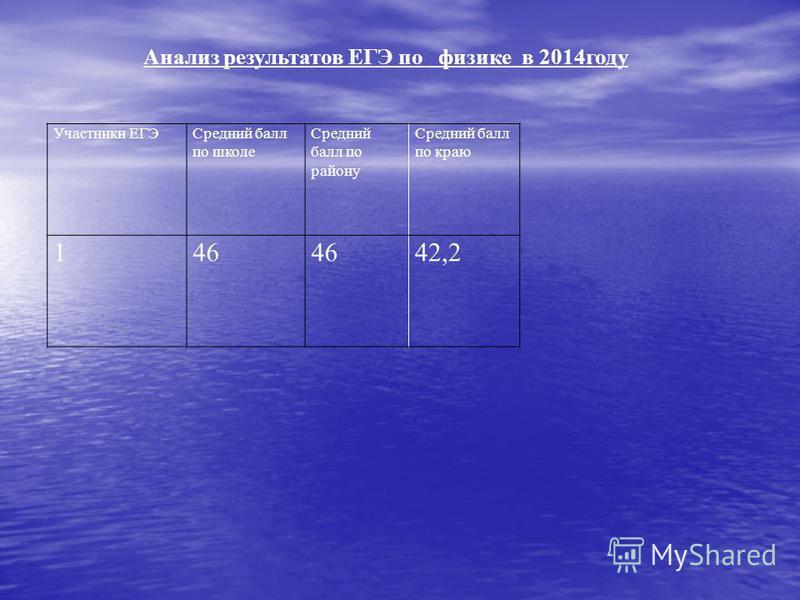 Участники ЕГЭСредний балл по школе Средний балл по району Средний балл по краю 146 42,2 Анализ результатов ЕГЭ по физике в 2014 году