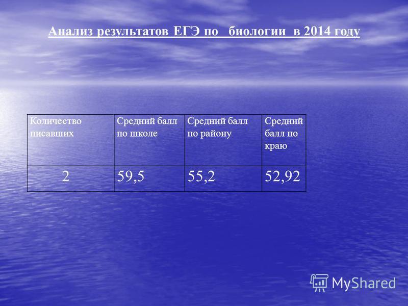 Количество писавших Средний балл по школе Средний балл по району Средний балл по краю 259,555,252,92 Анализ результатов ЕГЭ по биологии в 2014 году
