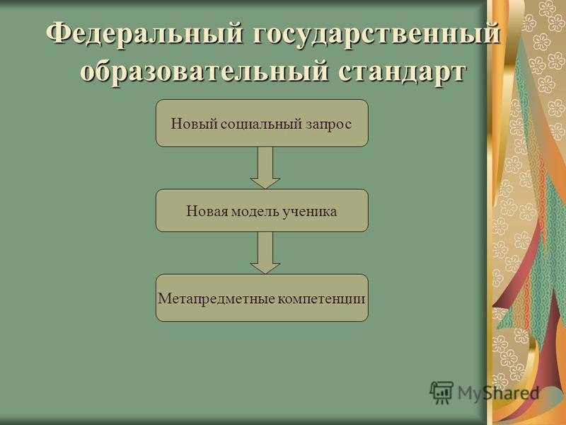 Федеральный государственный образовательный стандарт Новый социальный запрос Новая модель ученика Метапредметные компетенции