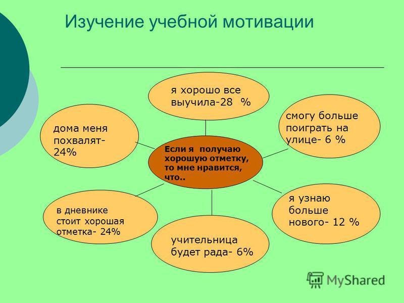 Изучение учебной мотивации Если я получаю хорошую отметку, то мне нравится, что.. в дневнике стоит хорошая отметка- 24% учительница будет рада- 6% я хорошо все выучила-28 % дома меня похвалят- 24% смогу больше поиграть на улице- 6 % я узнаю больше но