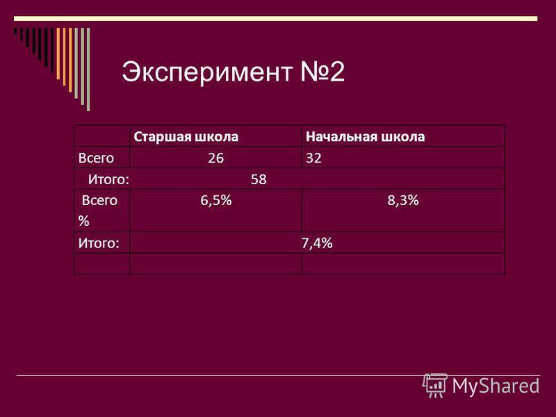 Старшая школа Начальная школа Всего 2632 Итого:58 Всего % 6,5%8,3% Итого:7,4% Эксперимент 2
