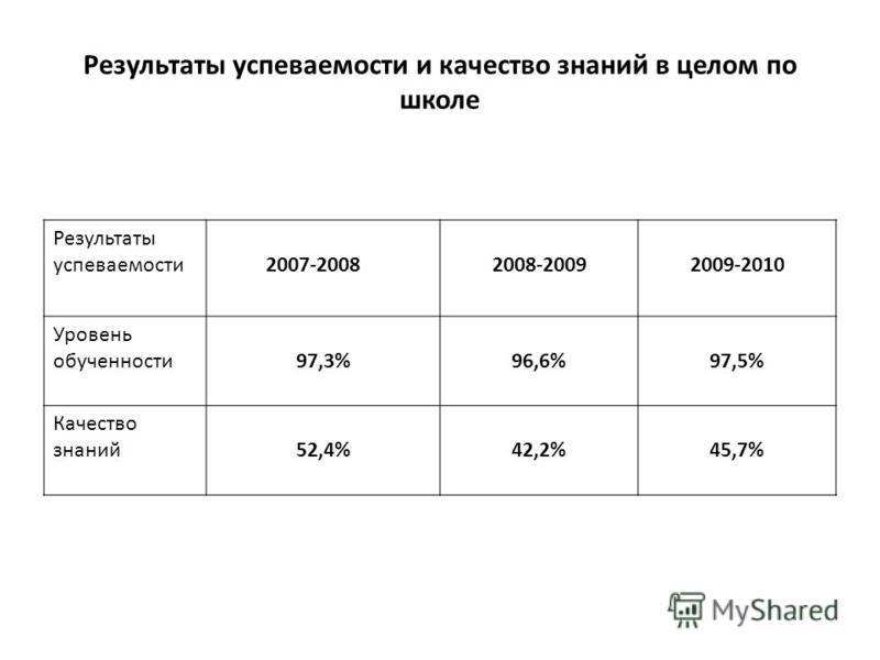 Результаты успеваемости и качество знаний в целом по школе Результаты успеваемости 2007-20082008-20092009-2010 Уровень обученности 97,3%96,6%97,5% Качество знаний 52,4%42,2%45,7%