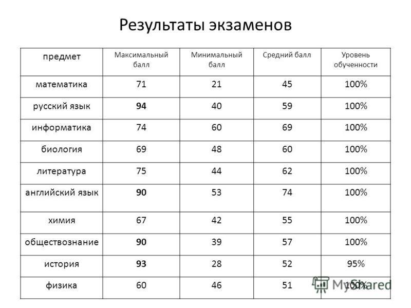 Результаты экзаменов предмет Максимальный балл Минимальный балл Средний балл Уровень обученности математика 712145100% русский язык 944059100% информатика 746069100% биология 694860100% литература 754462100% английский язык 905374100% химия 674255100