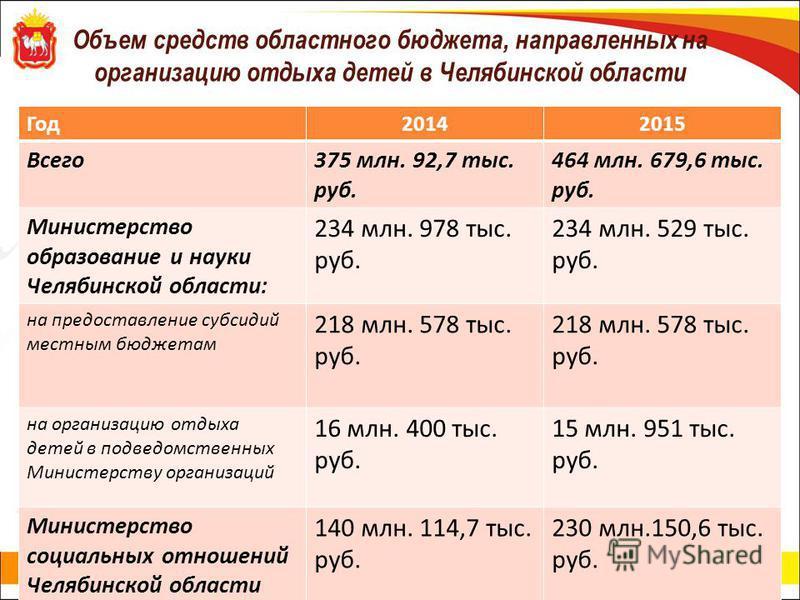 Объем средств областного бюджета, направленных на организацию отдыха детей в Челябинской области Год 20142015 Всего 375 млн. 92,7 тыс. руб. 464 млн. 679,6 тыс. руб. Министерство образование и науки Челябинской области: 234 млн. 978 тыс. руб. 234 млн.
