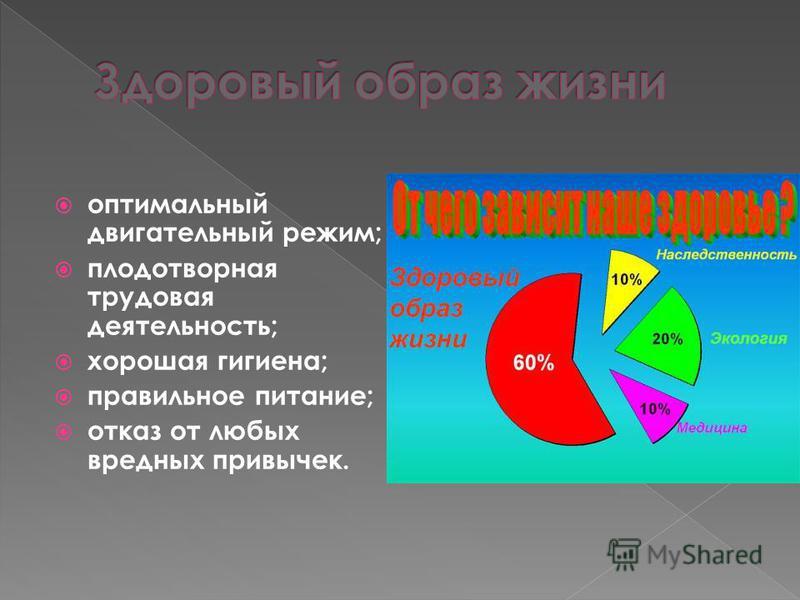 оптимальный двигательный режим; плодотворная трудовая деятельность; хорошая гигиена; правильное питание; отказ от любых вредных привычек.