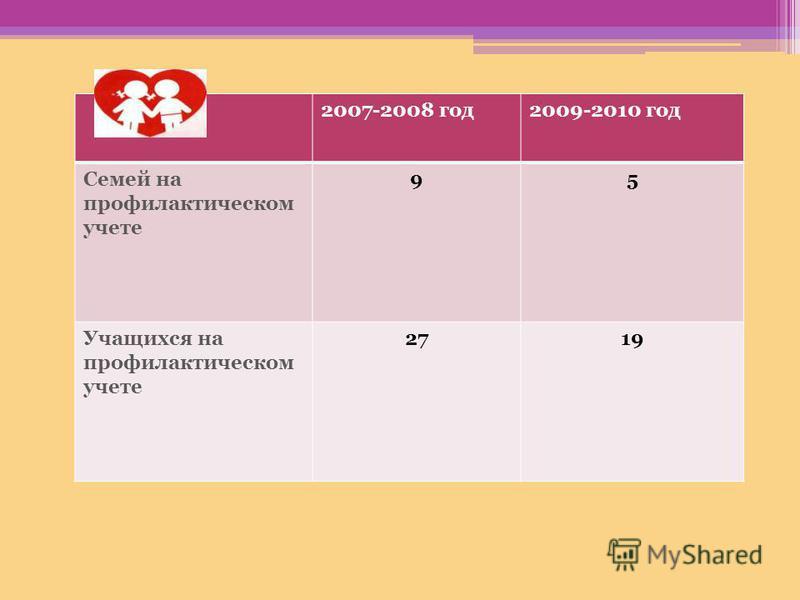 2007-2008 год 2009-2010 год Семей на профилактическом учете 95 Учащихся на профилактическом учете 2719