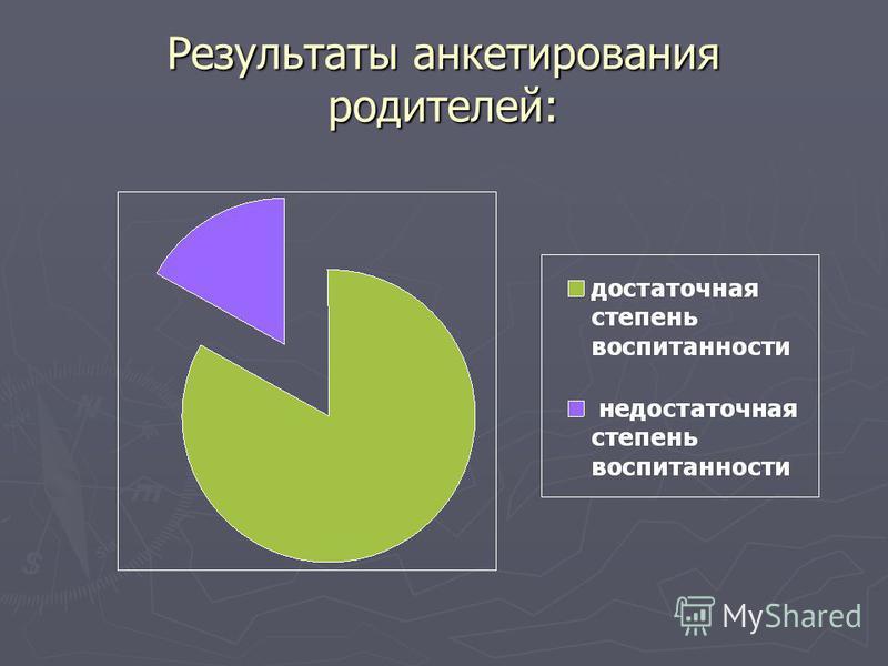 Результаты анкетирования родителей: