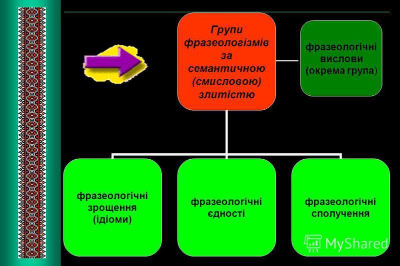 фразеологічні вислови (окрема група)