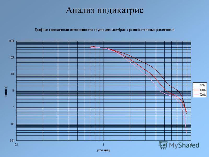 Анализ индикатрис