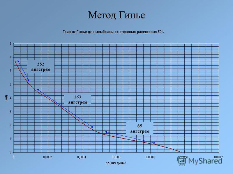 Метод Гинье 252 ангстрем 163 ангстрем 85 ангстрем