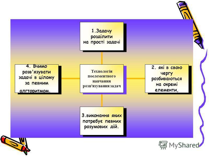 Технологія поелементного навчання розв'язування задач 1.Задачу розділити на прості задачі 2. які в свою чергу розбиваються на окремі елементи, 3.виконання яких потребує певних розумових дій. 4. Вчимо розв'язувати задачі в цілому за певним алгторитмом
