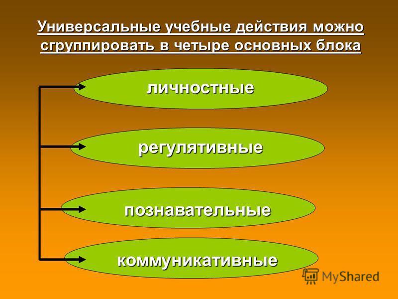 Универсальные учебные действия можно сгруппировать в четыре основных блока личностные регулятивные познавательные коммуникативные