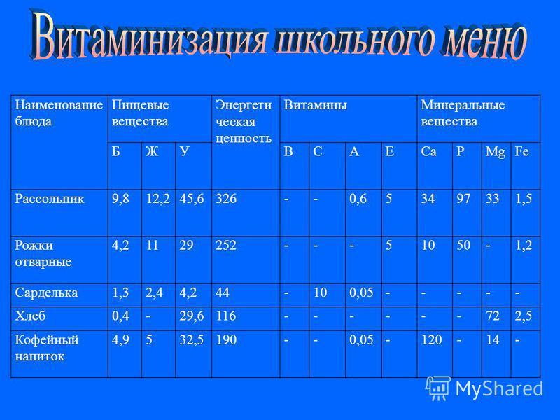Наименование блюда Пищевые вещества Энергети ческая ценность Витамины Минеральные вещества БЖУВСАЕСaСaPMgFe Рассольник 9,812,245,6326--0,653497331,5 Рожки отварные 4,21129252---51050-1,2 Сарделька 1,32,44,244-100,05----- Хлеб 0,4-29,6116------722,5 К