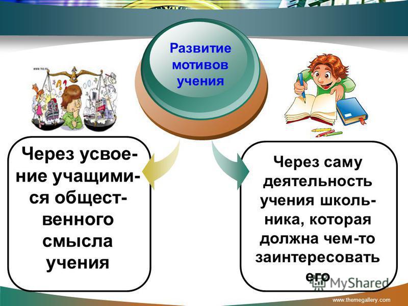 www.themegallery.com Через усвоение учащими- ся общественного смысла учения Развитие мотивов учения Через саму деятельность учения школь- ника, которая должна чем-то заинтересовать его