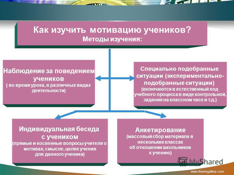 www.themegallery.com Как изучить мотивацию учеников? Методы изучения: Специально подобранные ситуации (экспериментально- подобранные ситуации) (включаются в естественный ход учебного процесса в виде контрольной, задания на классном часе и т.д.) Индив