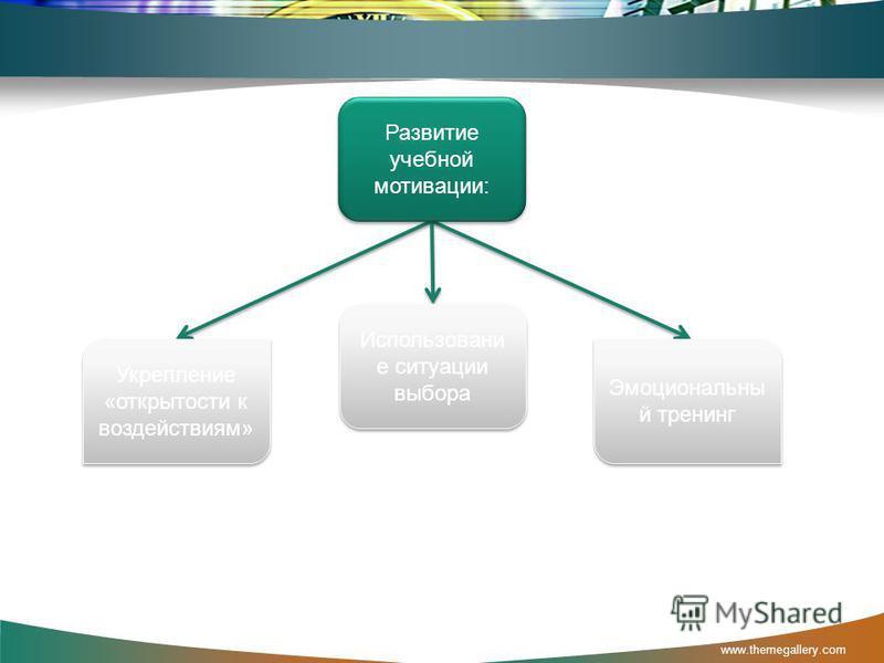 www.themegallery.com Укрепление «открытости к воздействиям» Эмоциональны й тренинг Использовани е ситуации выбора Развитие учебной мотивации: