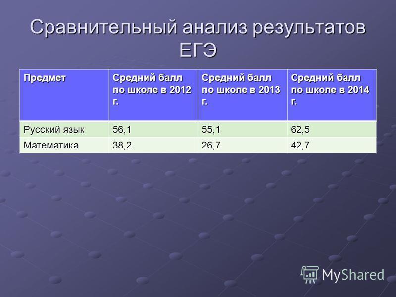 Сравнительный анализ результатов ЕГЭ Предмет Средний балл по школе в 2012 г. Средний балл по школе в 2013 г. Средний балл по школе в 2014 г. Русский язык 56,155,162,5 Математика 38,226,742,7