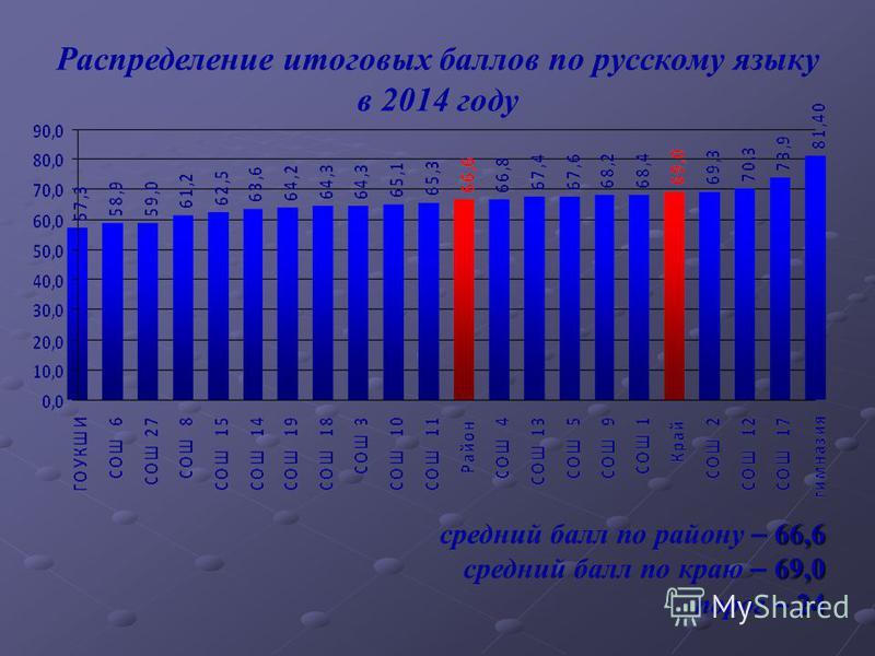 Распределение итоговых баллов по русскому языку в 2014 году 66,6 средний балл по району – 66,6 69,0 средний балл по краю – 69,0 24 порог – 24