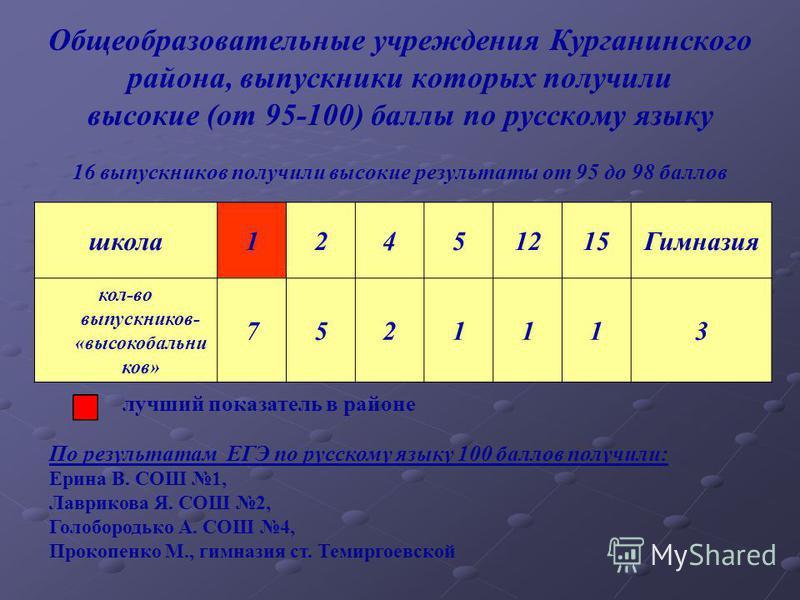 Общеобразовательные учреждения Курганинского района, выпускники которых получили высокие (от 95-100) баллы по русскому языку 16 выпускников получили высокие результаты от 95 до 98 баллов лучший показатель в районе школа 12451215Гимназия кол-во выпуск