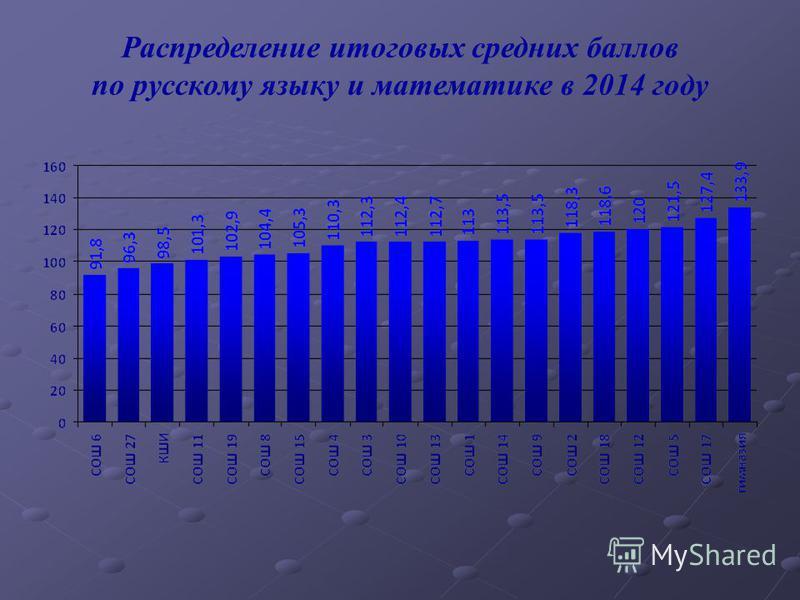 Распределение итоговых средних баллов по русскому языку и математике в 2014 году