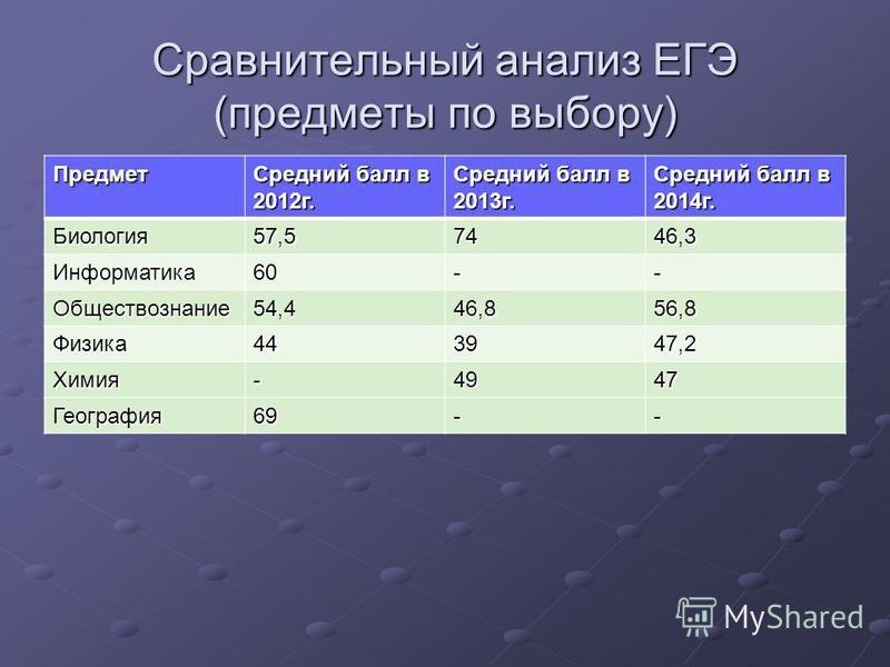 Сравнительный анализ ЕГЭ (предметы по выбору) Предмет Средний балл в 2012 г. Средний балл в 2013 г. Средний балл в 2014 г. Биология 57,57446,3 Информатика 60-- Обществознание 54,446,856,8 Физика 443947,2 Химия-4947 География 69--